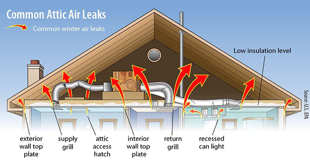 Common Attic Air Leaks