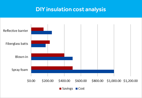 DIY Insulation Cost Analysis