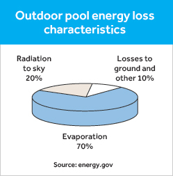 Outdoor Pool Energy Loss