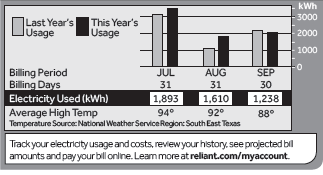 Reliant Energy Rates